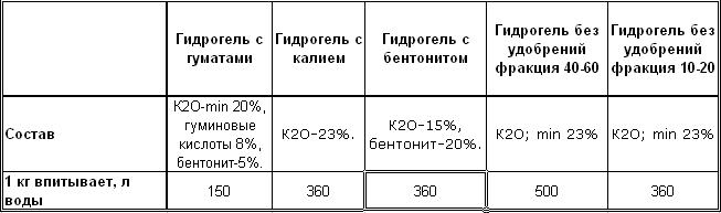 состав гидрогеля